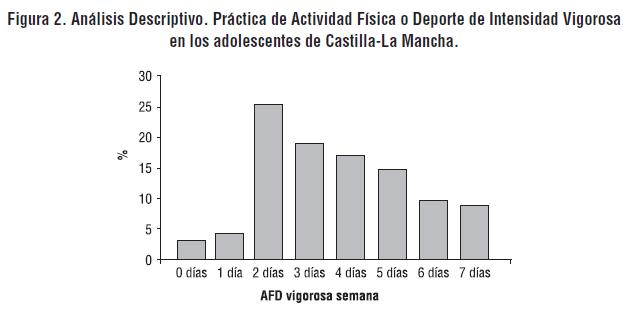 Figura 2. Análisis Descriptivo. Práctica de Actividad Física o Deporte de Intensidad Vigorosa