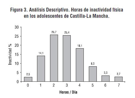 Figura 3. Análisis Descriptivo. Horas de inactividad física