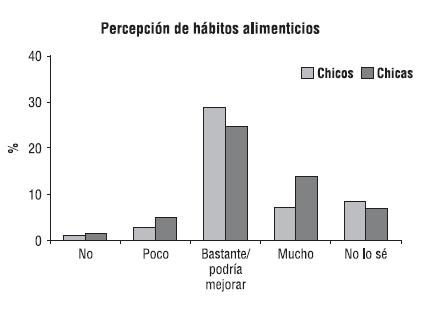 Percepción de hábitos alimenticios
