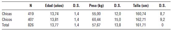 Tabla 1.Datos descriptivos de la muestra estudiada