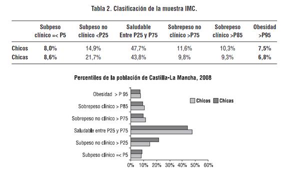 Tabla 2. Clasificacion de la muestra IMC